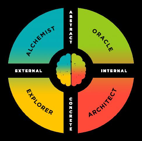 BTI™ Relationship Chart